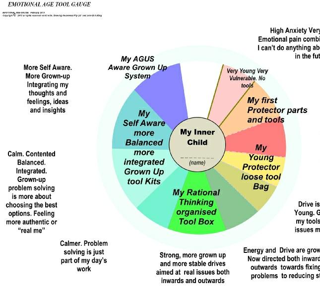 Explaining Neg Core Beliefs – Inner Child Worksheets